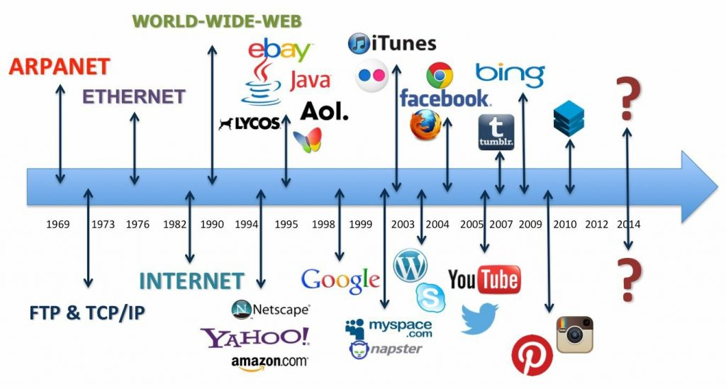 all the firsts world wide web freedom consulting rh freedomconsultinggroup com diagram internet world wide web world wide web architecture diagram